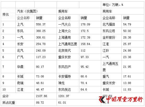中汽协:2014年我国汽车销量2350万辆