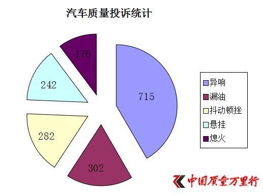 2014:中国质量万里行汽车投诉之最