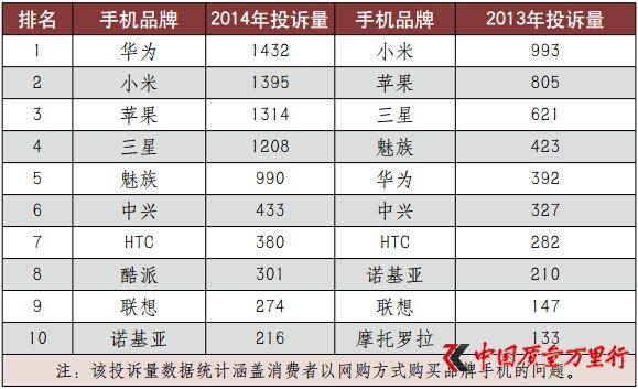 315手机报告:华为小米苹果三星投诉量过千