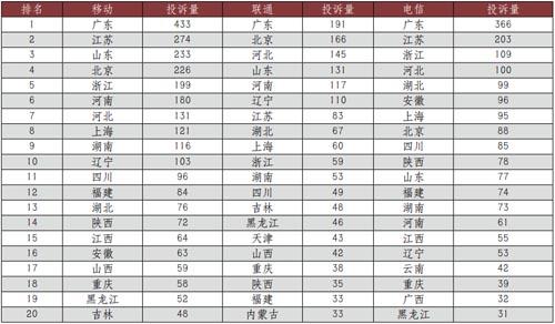 """315通信报告:投诉总量降低 广东是""""重灾区"""""""