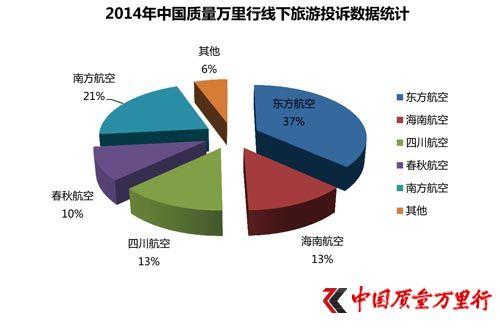 315旅游报告:航空投诉上升 东航投诉最多