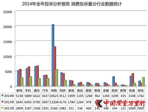 2014年收到投诉61721例 网络投诉居首