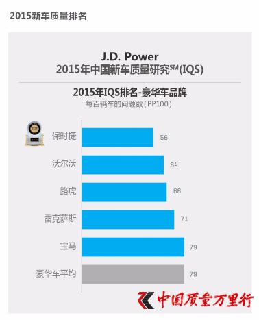 2015年度中国新车质量研究(IQS)报告出炉