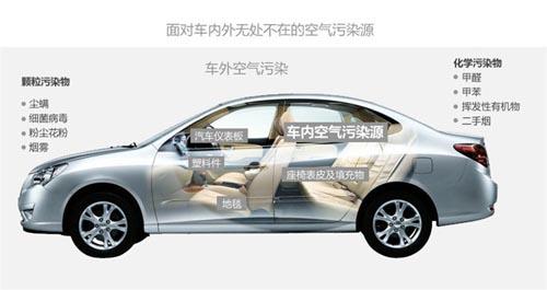 车内空气质量标准由推荐性变强制性