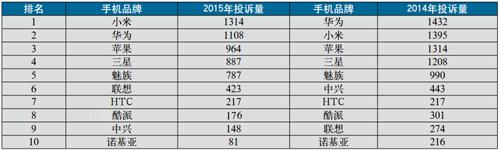 2015年手机投诉达到6229例 小米最多