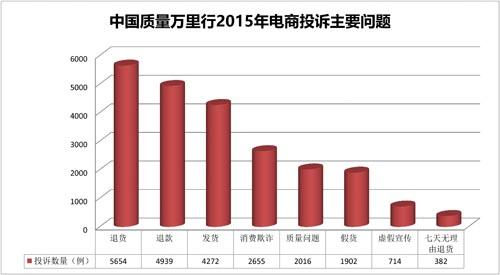 2015年网购投诉:假货欺诈等四大问题突出