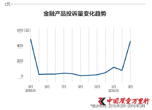 《2016年中国金融产品投诉数据报告》深度解读