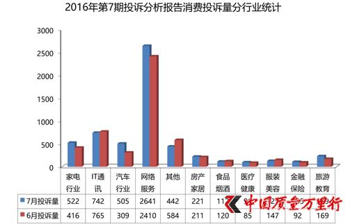 """7期投诉报告:家电投诉增幅居首 警惕""""李鬼""""维修点"""