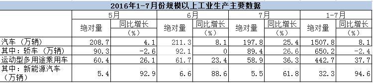 国家统计局:1-7月新能源汽车产量累计达32.3万辆