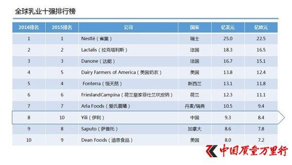 亚洲那么多乳企 为什么只有伊利能进入全球乳业8强