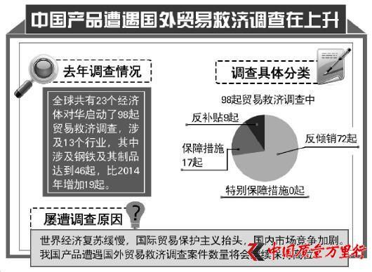 去年23个经济体对华启动贸易救济调查 超4成涉钢铁