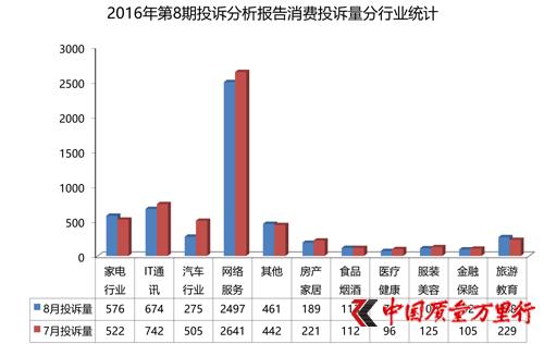 8期投诉报告:旅游投诉增幅居首 IT通讯类总量出现下滑