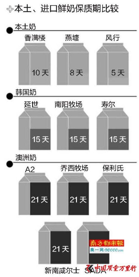 澳洲鲜奶保质期7天卖到中国增至21天