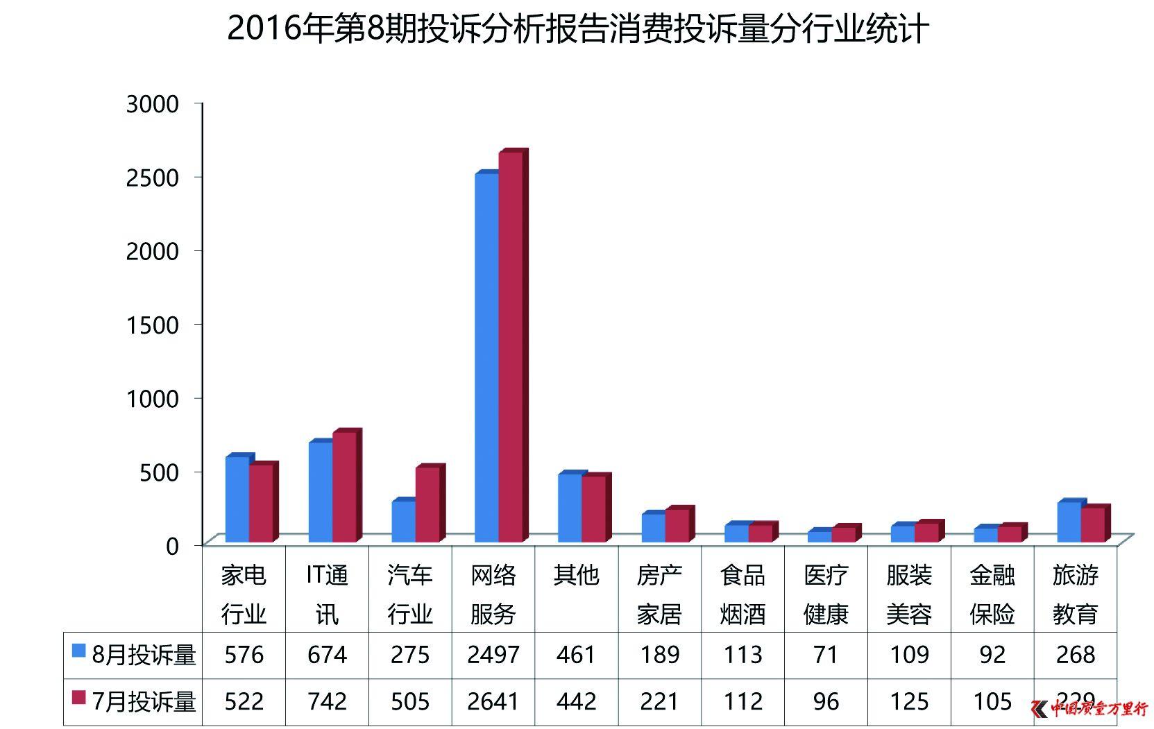 9期投诉报告:旅游投诉增幅居首 IT通讯类下降