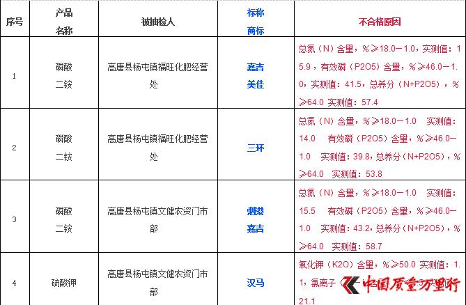 2016年最后时刻芭田劲道、宏福、三宁等29批次化肥抽检不合格被曝光!