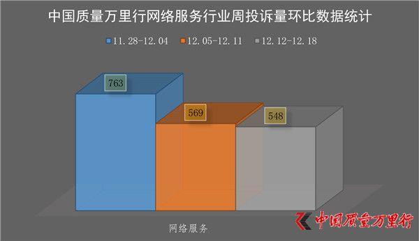 一周消费投诉(2016年12月12日-12月18日)【网络服务、电商行业】