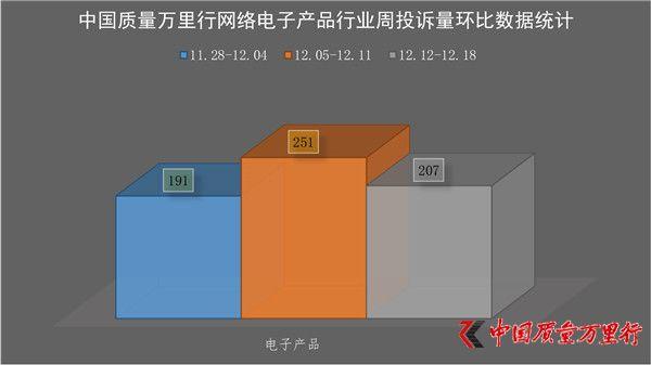 一周消费投诉(2016年12月12日-12月18日)【电子产品行业】