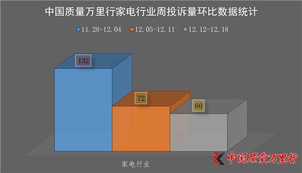 一周消费投诉(2016年12月12日-12月18日)【家电行业】