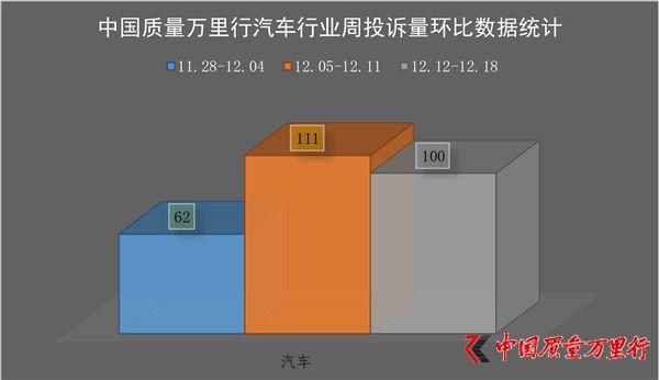 一周消费投诉(2016年12月12日-12月18日)【汽车行业】