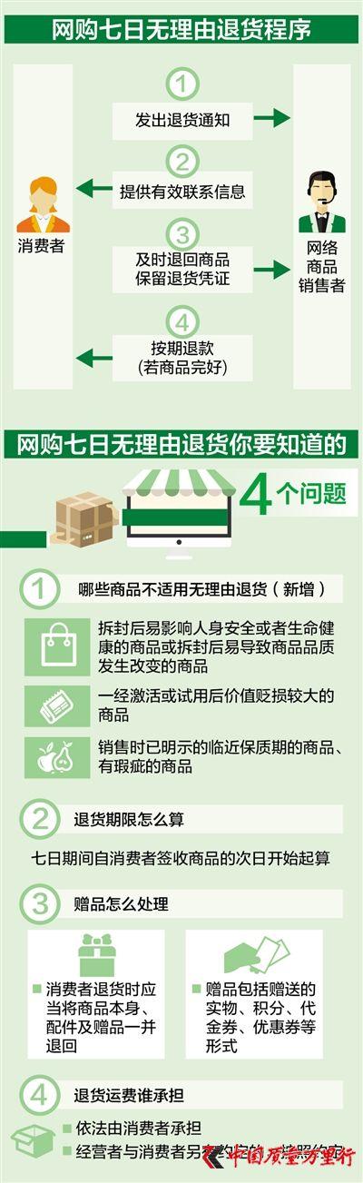 3月15日新规实施 网购退货可以这样做