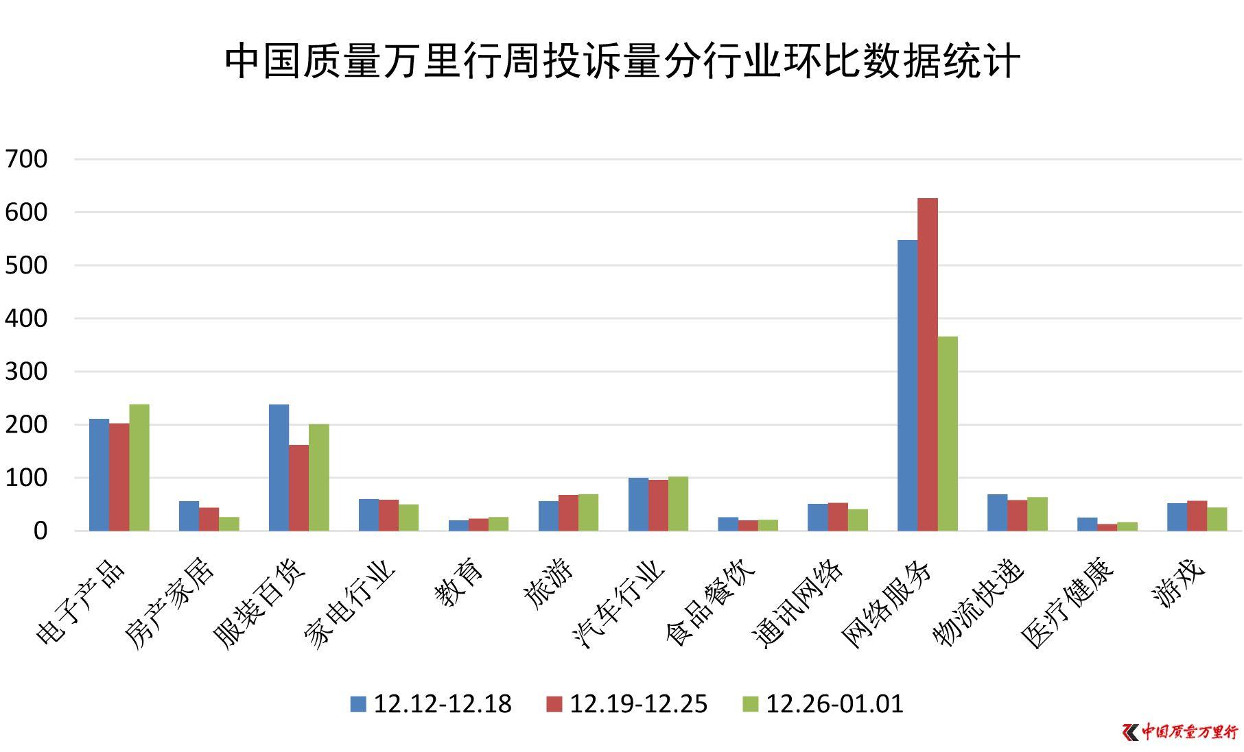 一周消费投诉(2016年12月26日-2017年1月1日)