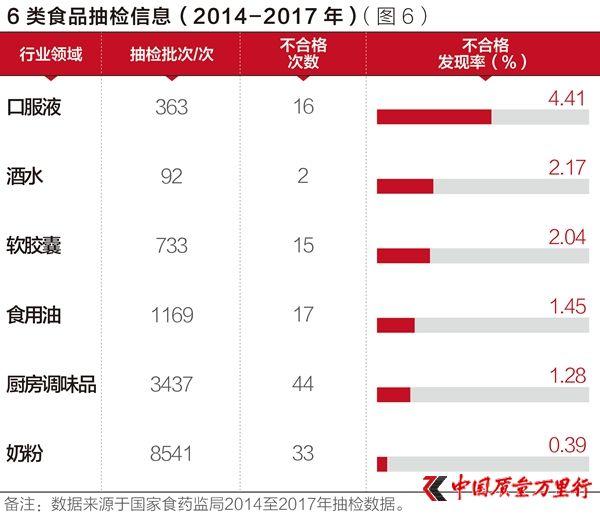 移动电源不合格发现率高达72.43%