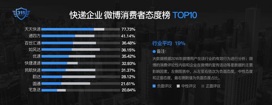 微博行业消费者态度榜出炉:天天快递负面评价达77.73%