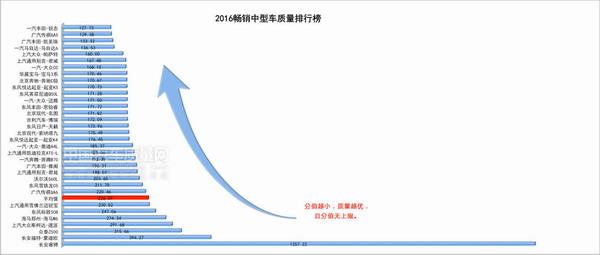 中国汽车质量网发布2016畅销中型车质量排行榜