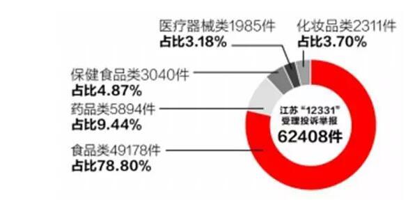 江苏:保健食品投诉约5% 中老年人成最大受害人群