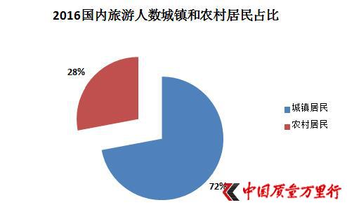 2017年中国国民旅游大数据