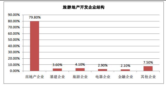 我国旅游地产市场发展现状分析