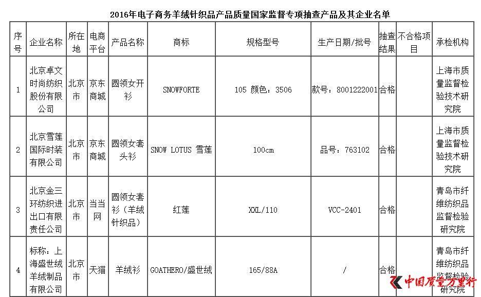 质检总局抽查电子商务羊绒针织品:不合格产品检出率为15.3%