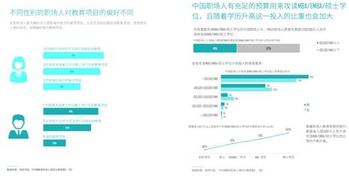 领英发布首份《中国职场人教育投资消费洞察报告》