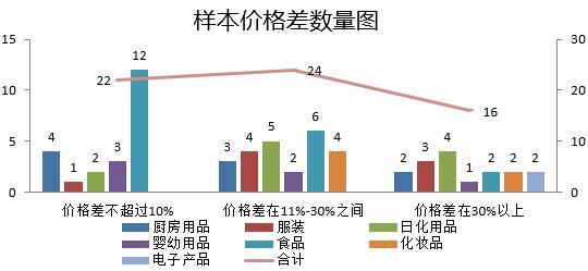 消协抽检报告:16对样本线上线下采购价格差超30%