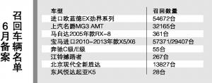 6月多款汽车召回总量达20多万辆 宝马X5X6共超8万辆