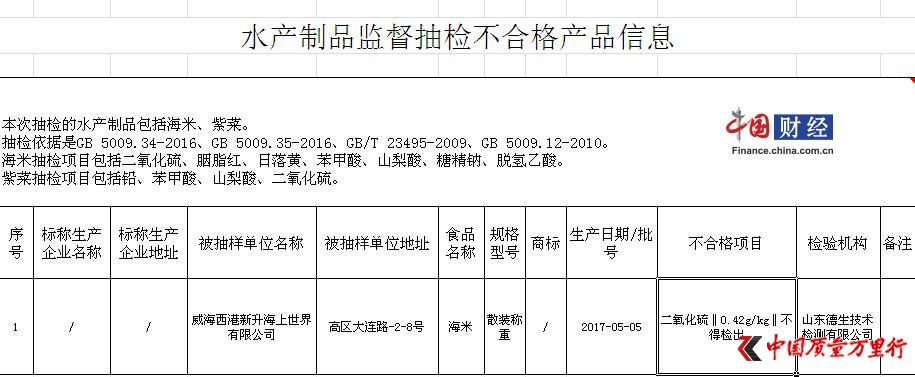 威海市食药监局抽检结果:1批次海米检出二氧化硫