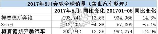 奔驰2017年5月全球销量同比增长13.5%