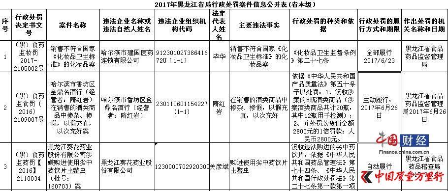 黑龙江食药监局:葵花药业使用劣中药饮片土鳖虫