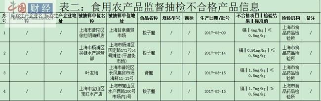 上海食药监局:4批次梭子蟹、膏蟹镉超标