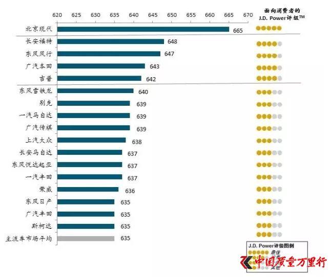 北京现代斩获2017主流车销售满意度指数第一