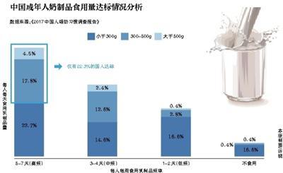 报告称近8成国人饮奶量不达标 对质量信心不足成首因