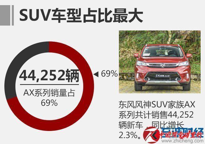 6月汽车销量排行榜