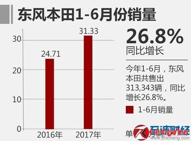 2017年6月汽车销量排行榜:国产SUV前十名曝光
