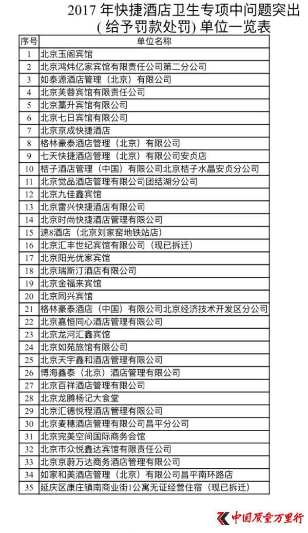 北京35家酒店卫生不达标被处罚