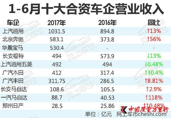 十大合资车企1-6月营收排行 最大增幅达118%