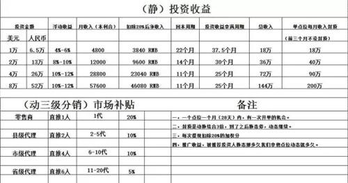"""观察:辽宁恒辉借""""技术投资""""为名大搞资金盘"""