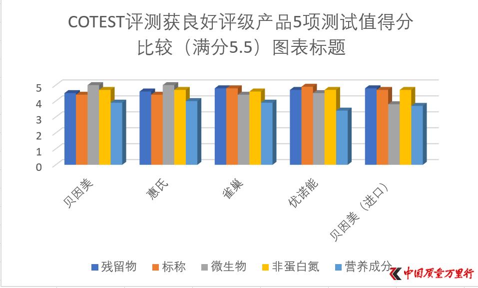 欧洲权威机构(COTEST)评测中国奶粉 数据表明质量远高于口碑