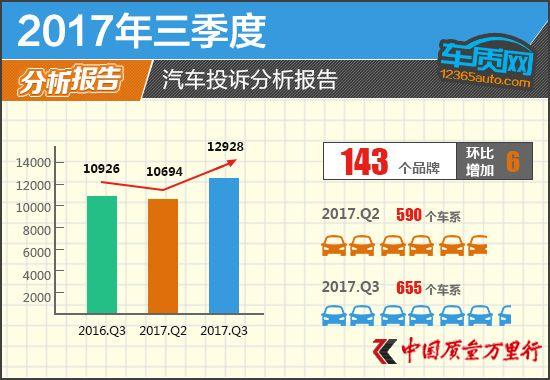 2017年三季度汽车投诉分析报告