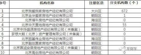 北京住建委发布被投诉中介黑榜 我爱我家排名第一