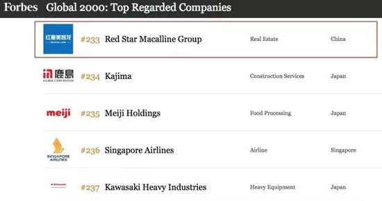 红星美凯龙荣登福布斯全球最受尊敬企业榜